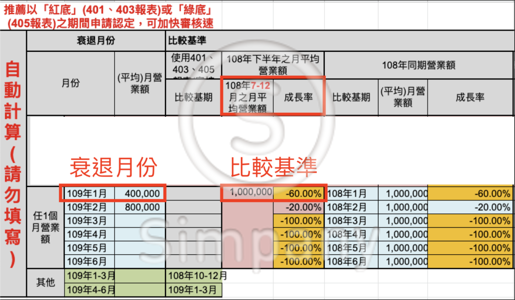 營業額衰退範例 :109 年 1 月營業額比起「108年下半年之月平均營業額」衰退 > 50%(橘底)