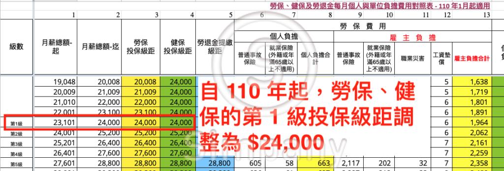 110 年更新後的勞保投保級距、健保投保級距的第 1 級都拉高成 24,000
